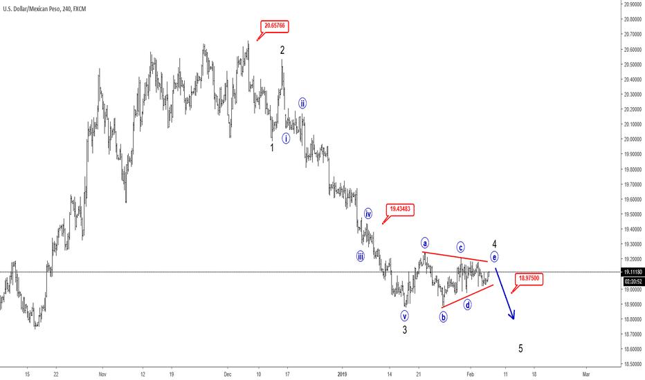 USDMXN: Elliott wave Analysis: Triangle on USDMXN Points Lower