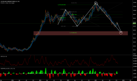 DXY: Dollar index DXY - overall long term view