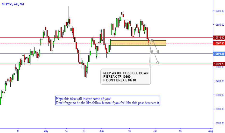 NIFTY: NIFTY CHART STUDY