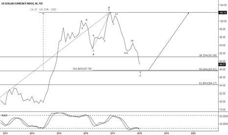 DXY: US DOLLAR INDEX -> 87.62 - 87.78 = TURNING POINT?