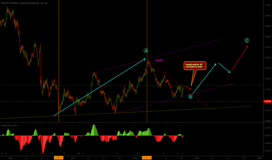 GBPCAD: is the Bull market time for GBPCAD ?