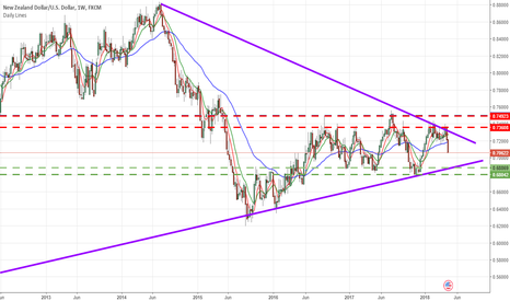 NZDUSD: Kiwi - Selling and Looking for .6900