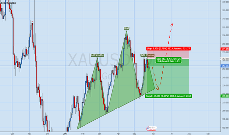 XAUUSD: Gold, good sell is coming :)