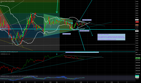 BTCUSD: PRICE CONSOLIDATING IN A TIGHT CHANNEL - with proper chart.