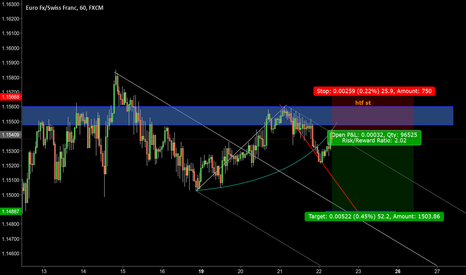 EURCHF: eurchf high risk short setup