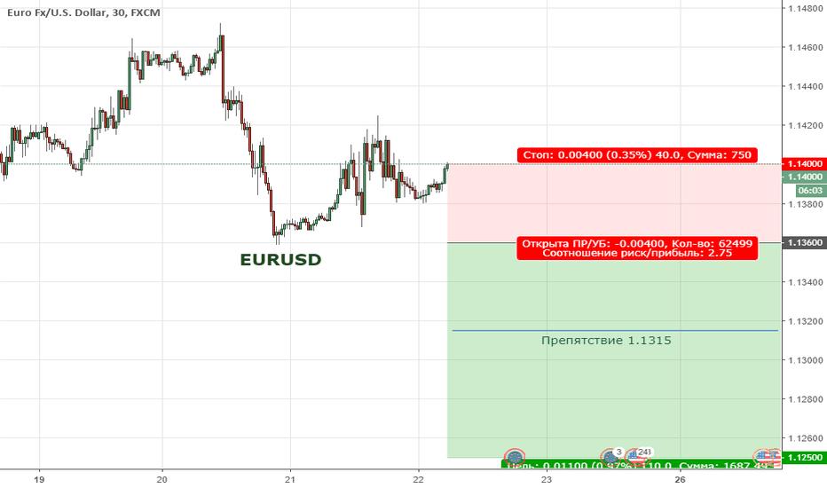 EURUSD:  EURUSD. Цена продолжает находиться в широкой коррекции