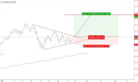 USOIL: TRIANGLE PATTERN