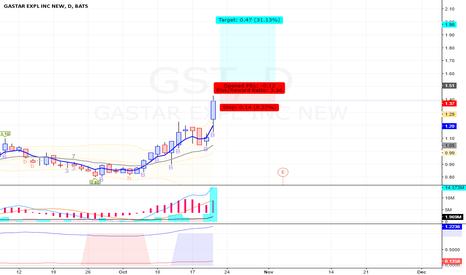 GST: GST - Long - Swing