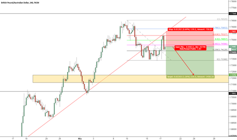 GBPAUD: GBPAUD 61.8% Fibs Level Rejection Setup