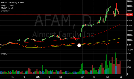 AFAM: Almost Family Does 38.2% Retracement