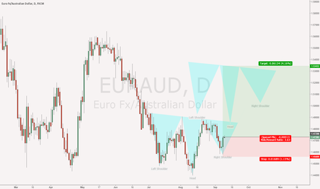 EURAUD: EURAUD - Inv H&S forming