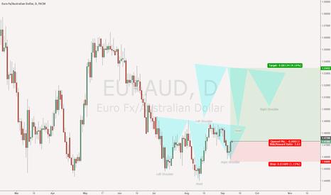 EURAUD: EURAUD - Inv H&S forming