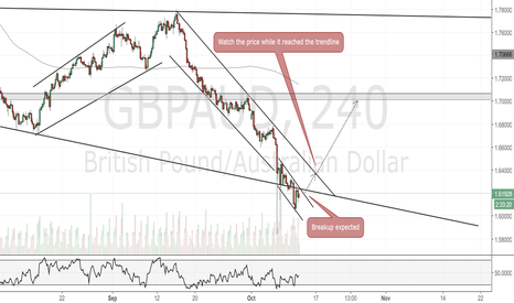 GBPAUD: GBPAUD 4H Chart.Break Up expected