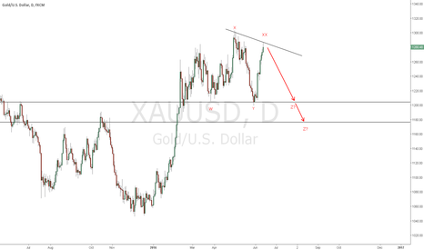 XAUUSD: #Gold Corrective Wave Scenario