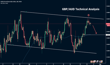 GBPAUD: GBP/AUD Sell Opportunity