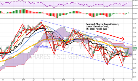 EWG: German I-Shares, Weekly: Longer Trend Looks Lower