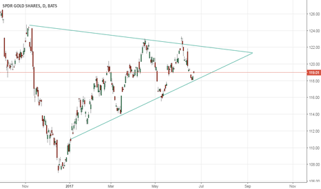 GLD: Symmetrical Triangle pattern