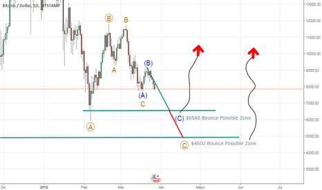 BTCUSD: BTC Bounce Zones Take Note.