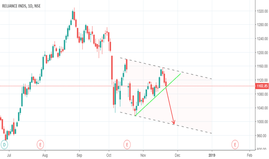 RELIANCE: RELIANCE follows a channel