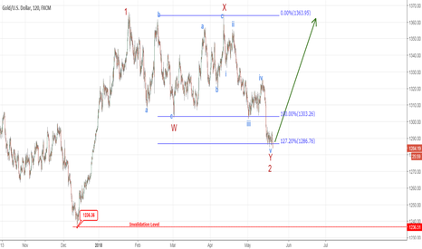 XAUUSD: Gold - Beginning of a Strong Rally?