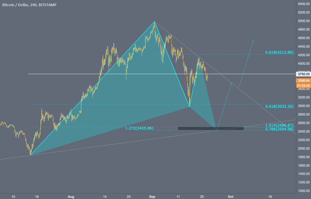 Likely Bullish Gartley at $2500