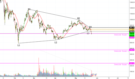 BTCUSD: Bitcoin Down to $2500 ?!? Potential to short