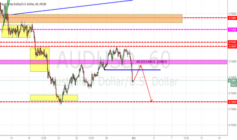 AUDUSD: AUDUSD BROKEN SUPPORT ZONE!!!