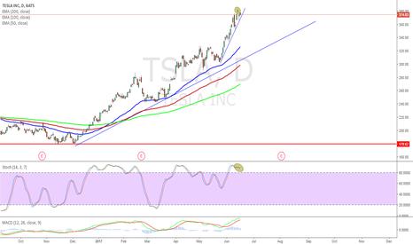 TSLA: Time to sell  #Tesla