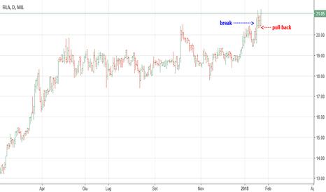 FILA prezzo e grafico azione — MIL:FILA — TradingView