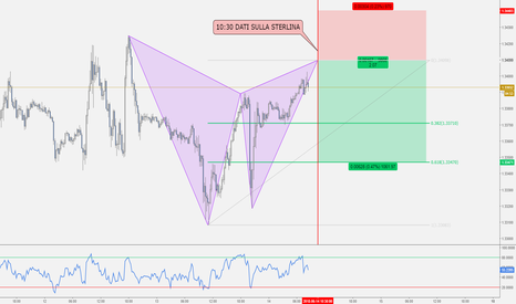 GBPUSD: GBP/USD - Gartley Pattern vicino al completamento
