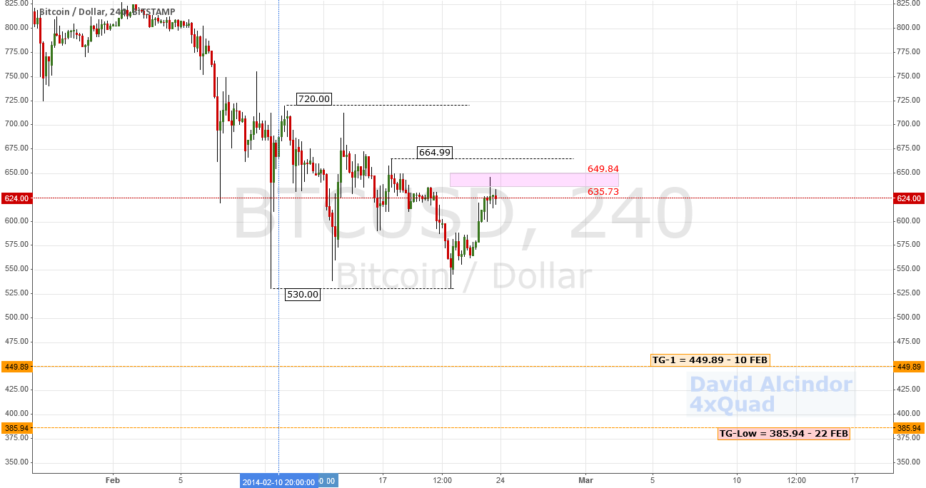 Update: Support Held; Bears Persist; Added Target  $BTC #bitcoin