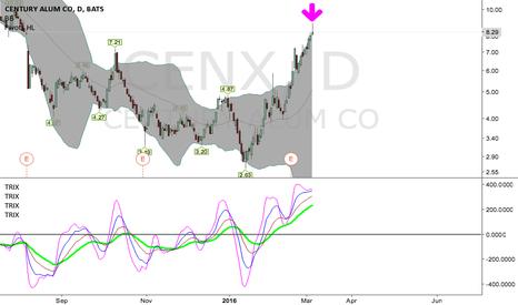CENX: Sell  cenx