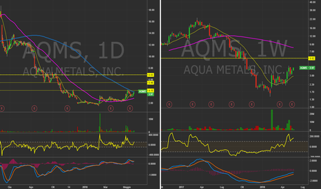 AQMS: $AQMS - Daily&Weekly chart. Breakout in arrivo? #Trading #Stocks