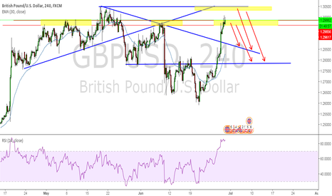 GBPUSD: gbpusd can be sell in these 2 areas for mention targets