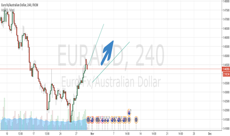 EURAUD: Eye-ing on EURAUD soon enough might fly off...