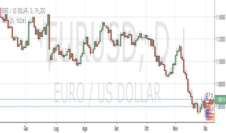EURUSD: Intraday:Buy Eur/Usd