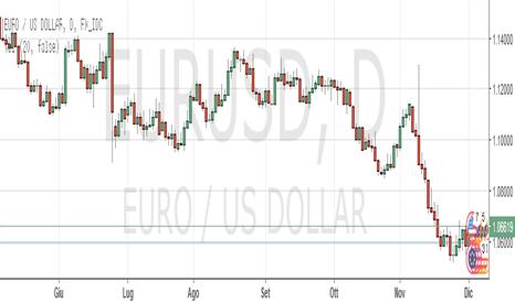 EURUSD: Intraday:Buy Eur/Usd