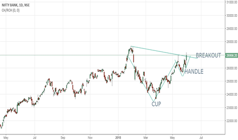 BANKNIFTY: BANK NIFTY CUP AND HANDLE BREAKOUT