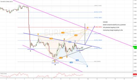 EURUSD: EURUSD potential pattern set ups