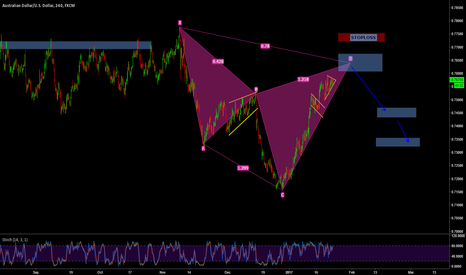 AUDUSD: AUDUSD CYPHER PATTERN ABOUT TO COMPLETE FOR REVERSAL