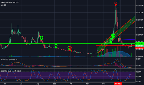 NXTBTC: $NXT looking super bullish