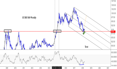DXY: DXY: Lon-term reversal or rather a cont continuation !!