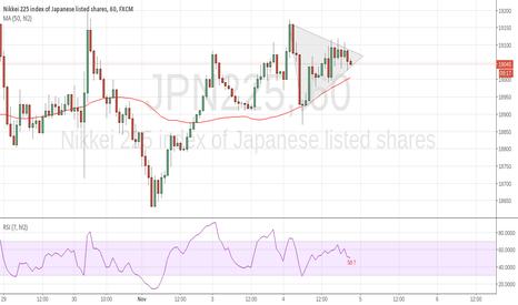 JPN225: get ready for new pattern/trend