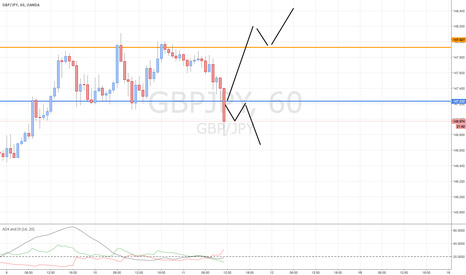 GBPJPY: GBP/JPY Potential TRADE!!!!!