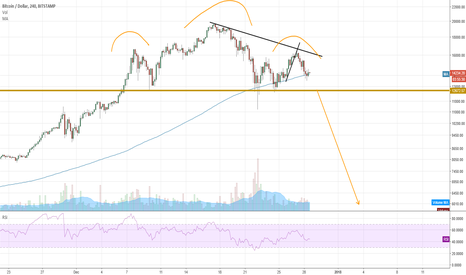 BTCUSD: BTC since everyone is so curious