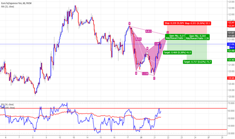 EURJPY: Bearish Cypher