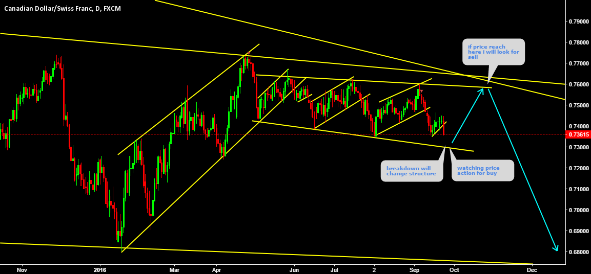 CADCHF buy setup in the channel