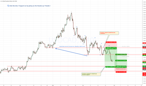USDCAD: USDCAD - Almost reached targets - Preparing for reversal