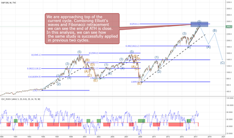 SPX: US Stock approaching end of cycle