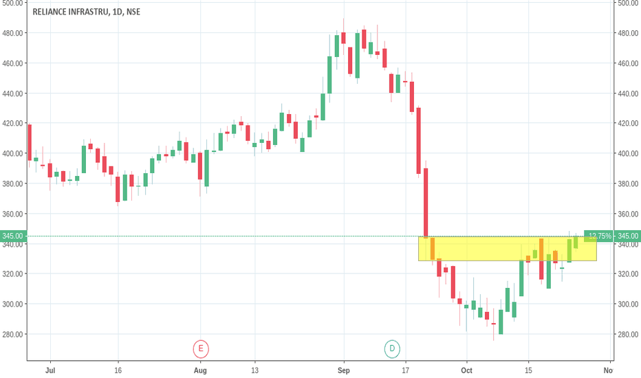 RELINFRA: RELIANCE INFRA BUY ABOVE 345